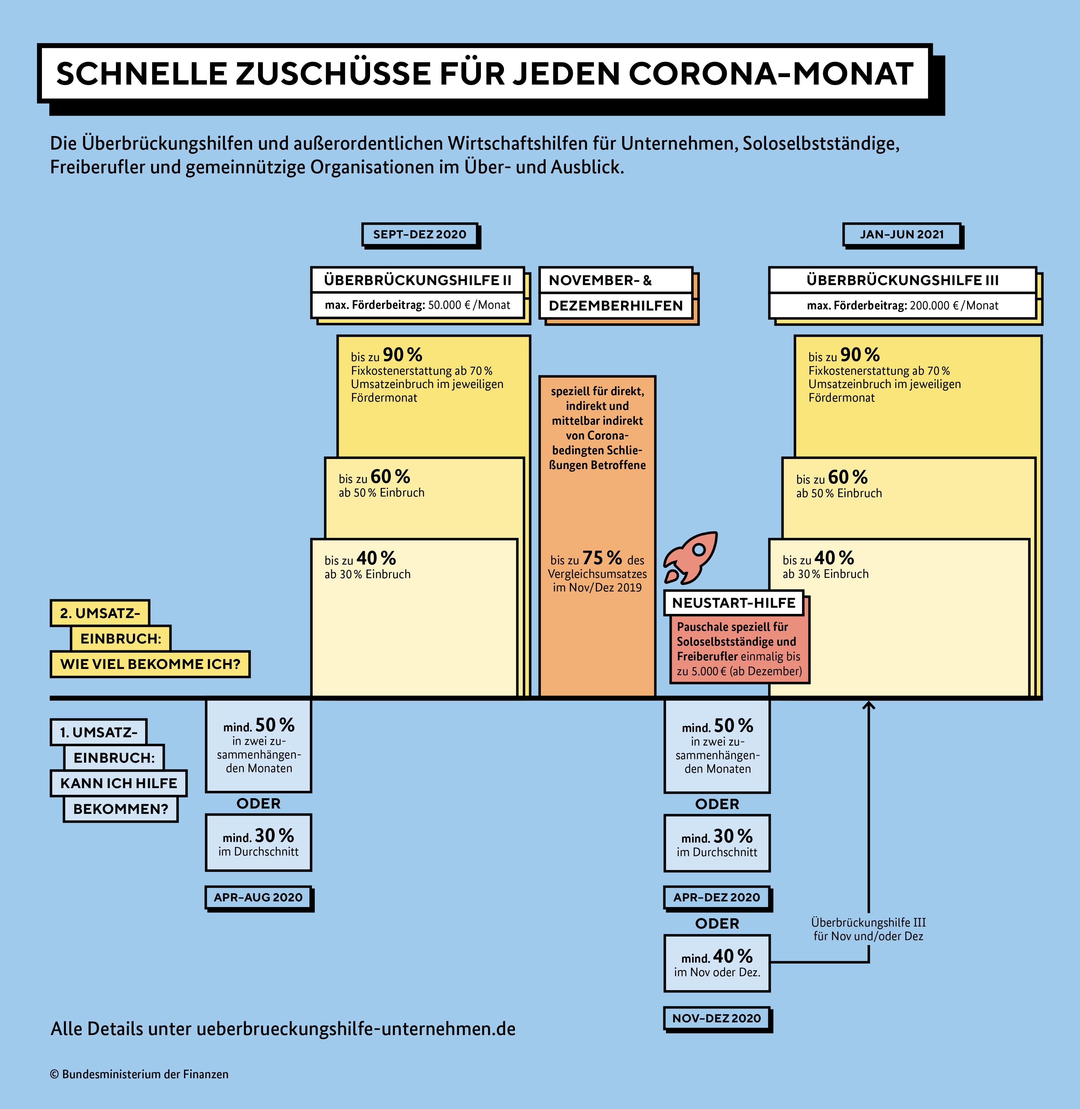 Infografik: Schnelle Zuschüsse für jeden Corona-Monat
