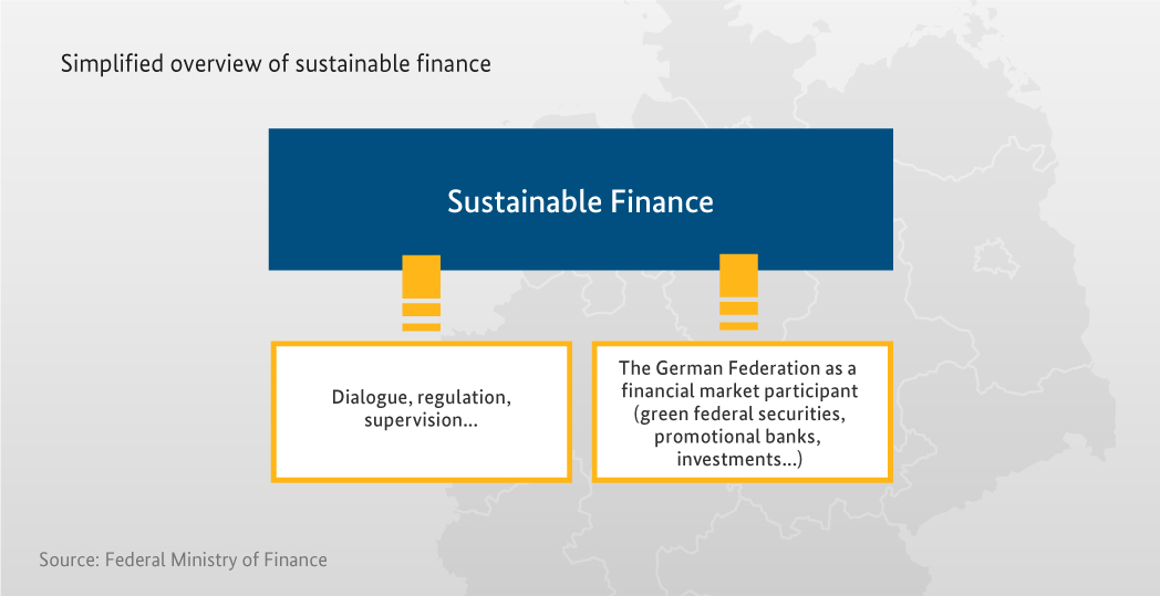 Infographic Sustainable Finance