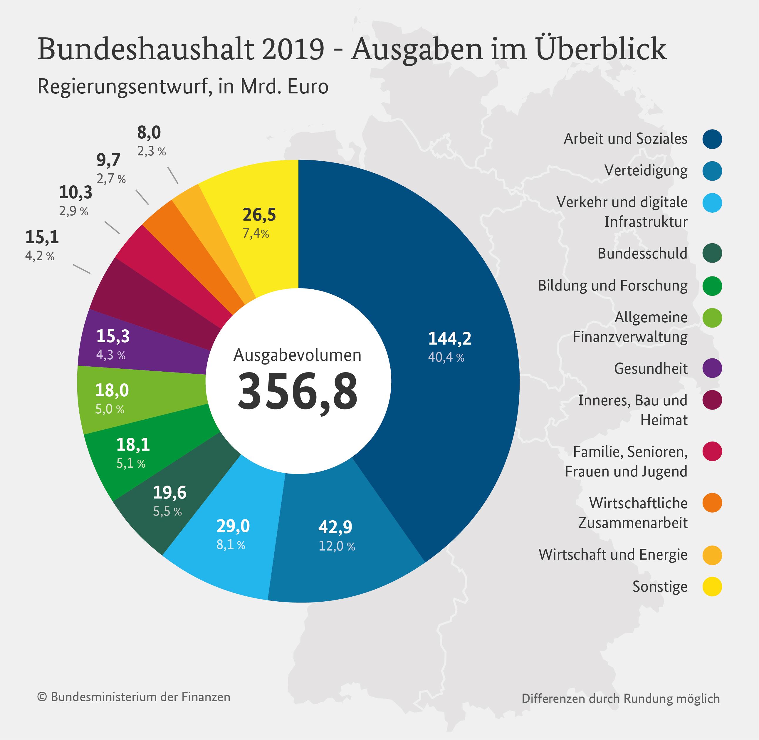 https://www.bundesfinanzministerium.de/Datenportal/Daten/frei-nutzbare-produkte/Bilder/Infografiken/Entwurf-der-Ausgaben-Bundeshaushalt-2019.jpg?__blob=poster&v=3