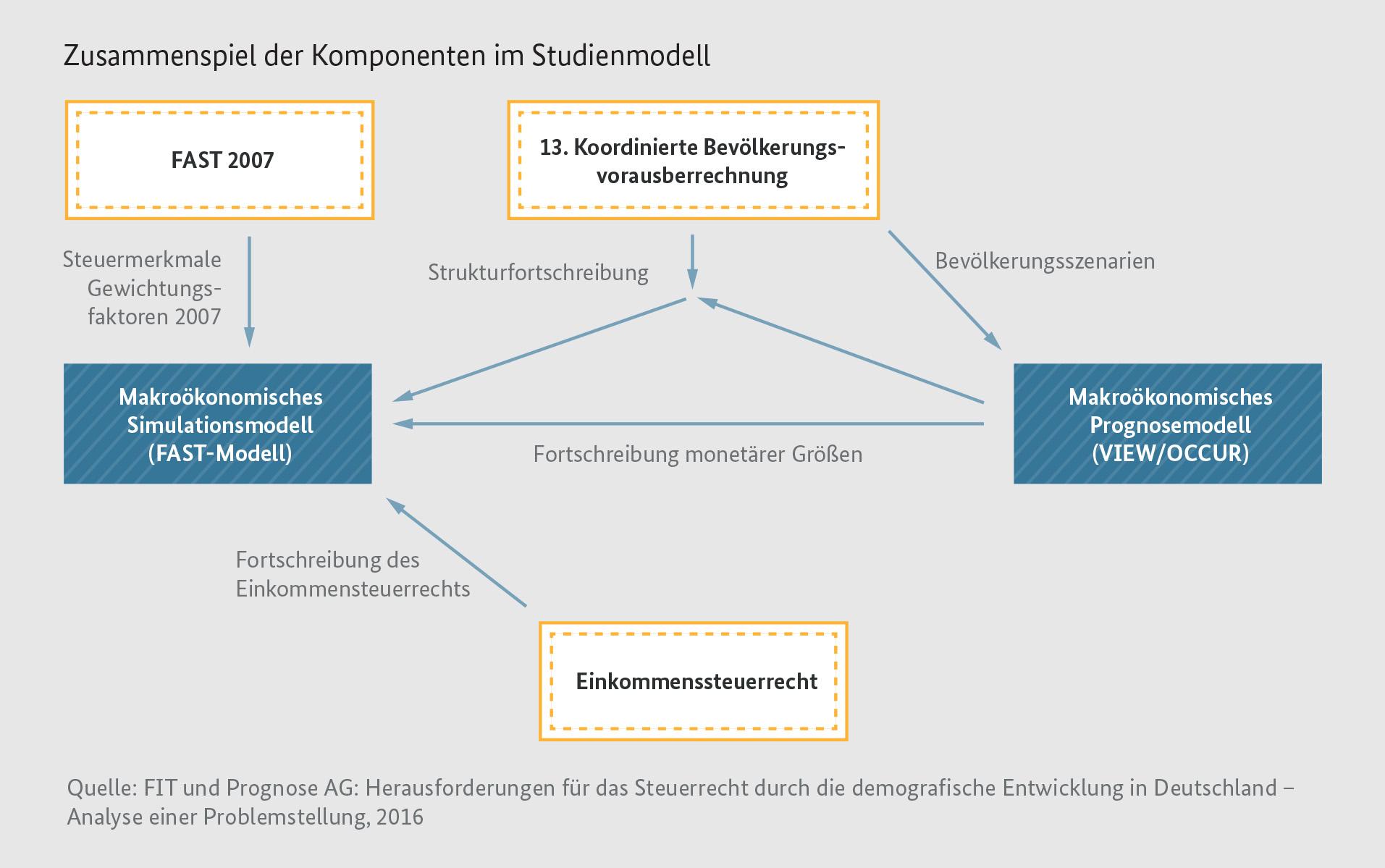 Abbildung Zeigt Das Zusammenspiel Der Komponenten Im Stu Nmodell