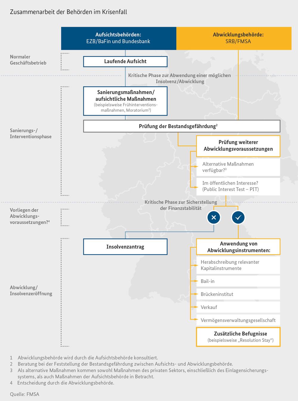 Monatsbericht des BMF Mai 2017 - Die europäische Bankenabwicklung ...