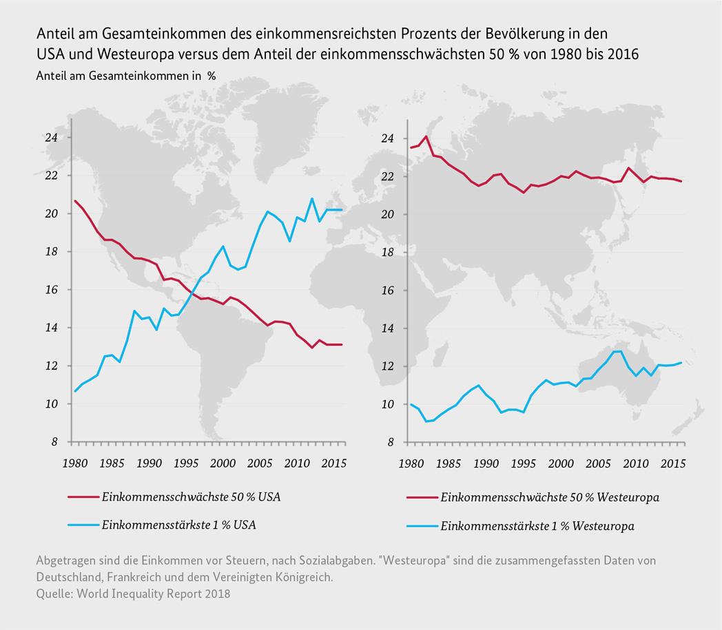Monatsbericht Des Bmf Mai 2019 Soziale Ungleichheit Und Inklusives